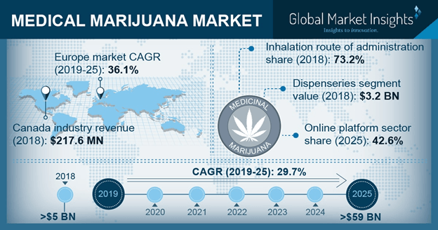 U.S. Medical Marijuana Market, By Application, 2013 – 2024 (USD Billion)