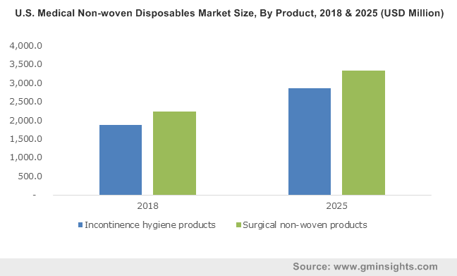 U.S. Medical Non-woven Disposables Market Size, By Product, 2018 & 2025 (USD Million)