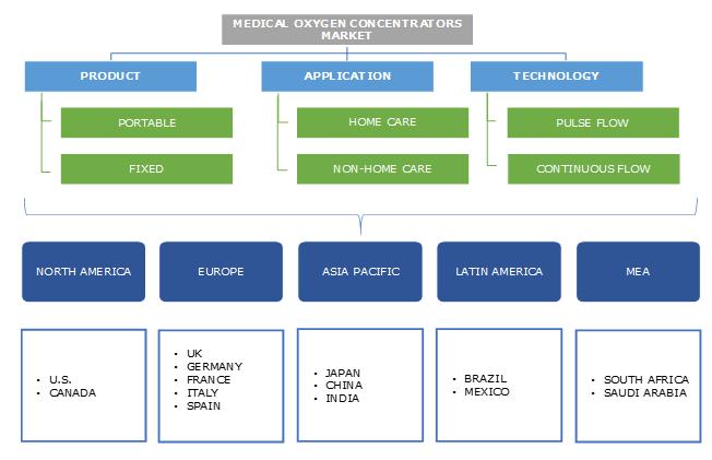 Medical Oxygen Concentrators Market Segmentation