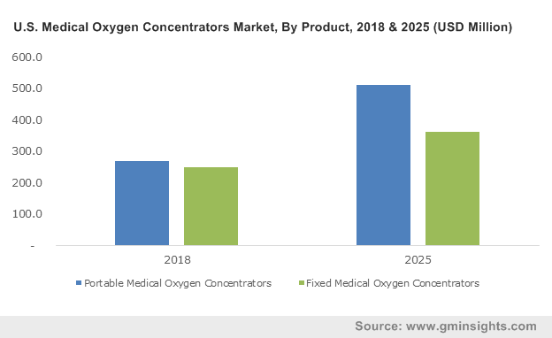 U.S. Medical Oxygen Concentrators Market, By Product, 2018 & 2025 (USD Million)