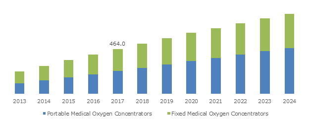 U.S. Medical Oxygen Concentrators Market, By Product, 2013 – 2024 (USD Million)