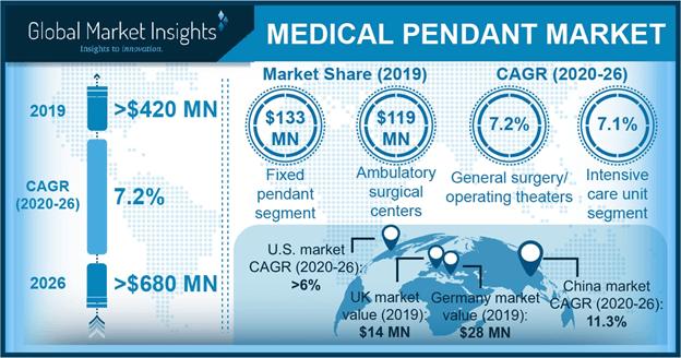 Medical Pendant Market