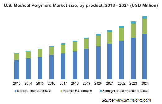 Medical Polymers Market by Product