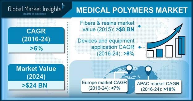 Medical Polymers Market Outlook