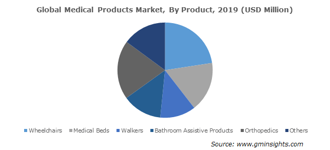 Medical Products Market, By Product