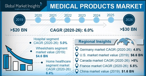 Medical Products Market