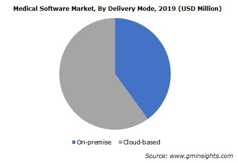 Global Medical Software Market