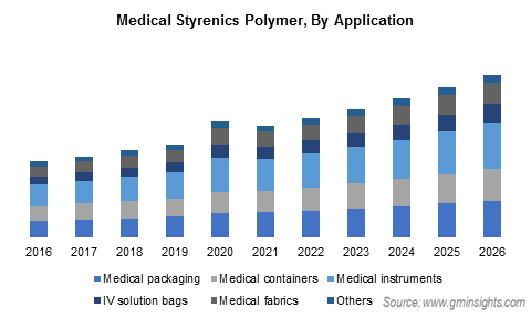 Medical Styrenic Polymer Market by Application