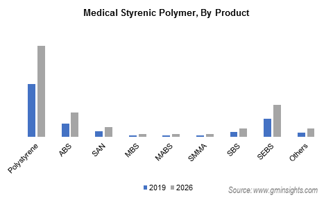 Medical Styrenic Polymer Market by Product