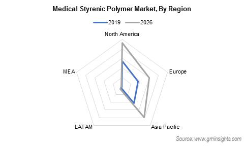 Medical Styrenic Polymer Market by Region