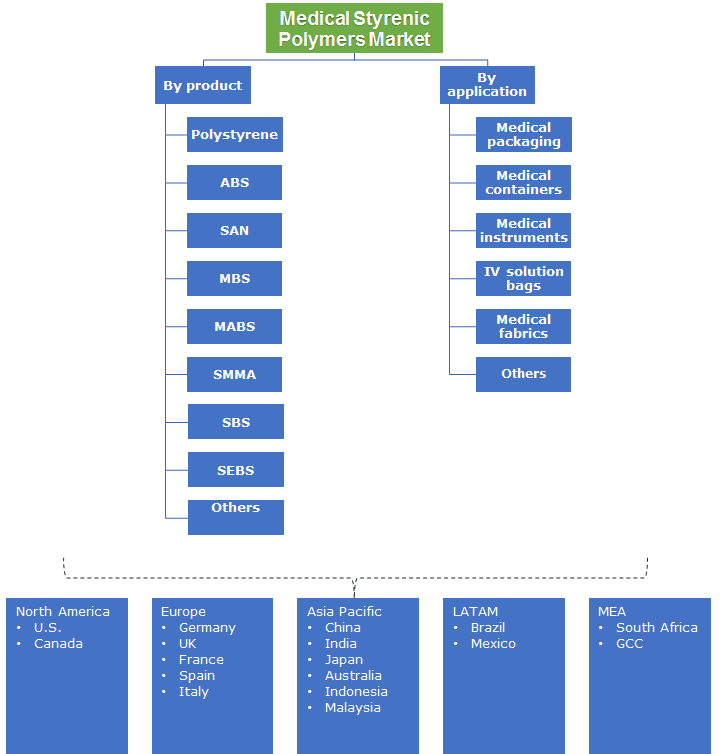 Medical Styrenic Polymer Market Segmentation