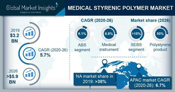 Medical Styrenic Polymer Market Statistics