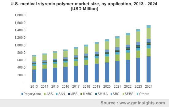 U.S. medical styrenic polymer market size, by application, 2013 - 2024 (USD Million)