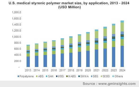 U.S. medical styrenic polymer market size, by application, 2013 - 2024 (USD Million)