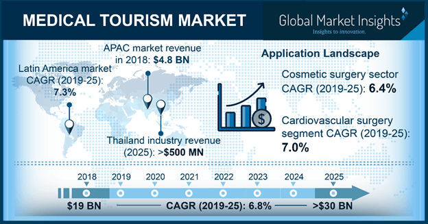 Canada Medical Tourism Market Size, By Application, 2018 & 2025 (USD Million)