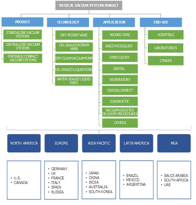 Medical Vacuum Systems Market Segmentation