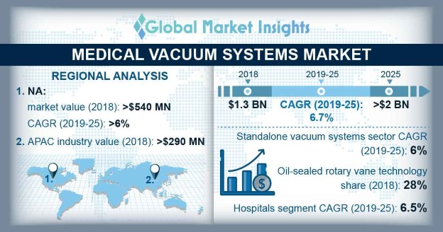 U.S. Medical Vacuum Systems Market, By Product Type, 2018 & 2025 (USD Million)