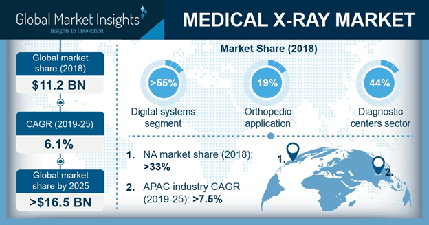 Medical X-ray Market