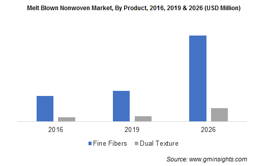Melt blown nonwovens market by Product