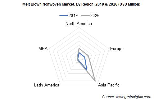 Melt blown nonwovens market by Region