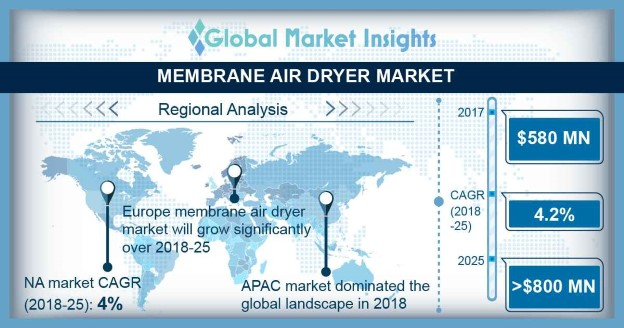 Membrane Air Dryers Market
