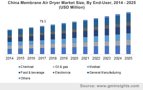 U.S. membrane air dryers market size by end-use, 2012-2022 (USD Million)