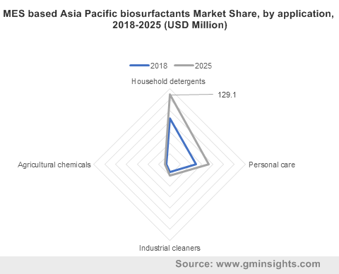 MES based Asia Pacific biosurfactants Market by application