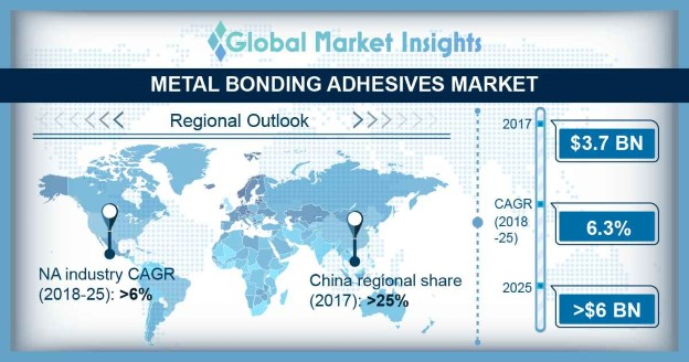 Metal Bonding Adhesive Market