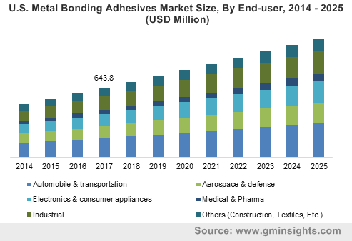 U.S. Metal Bonding Adhesives Market Size, By End-user, 2014 – 2025 (USD Million)