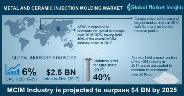 Metal Injection Molding Market