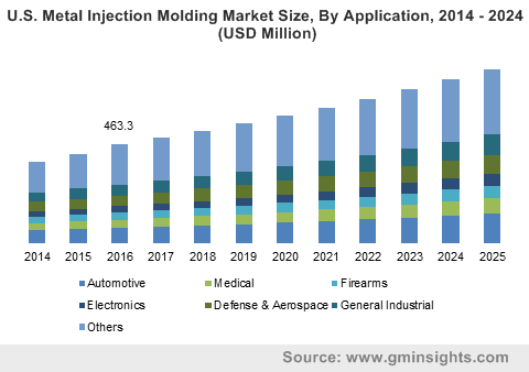 U.S. Metal Injection Molding Market Size, By Application, 2014 - 2024 (USD Million)