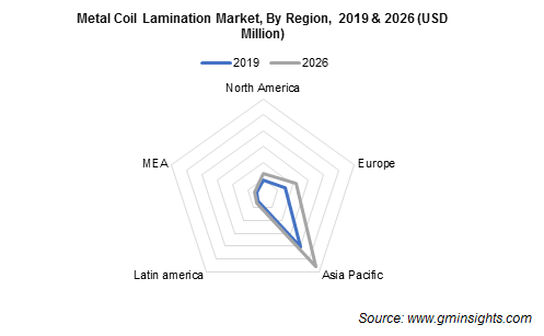 Metal Coil Lamination Market by Region