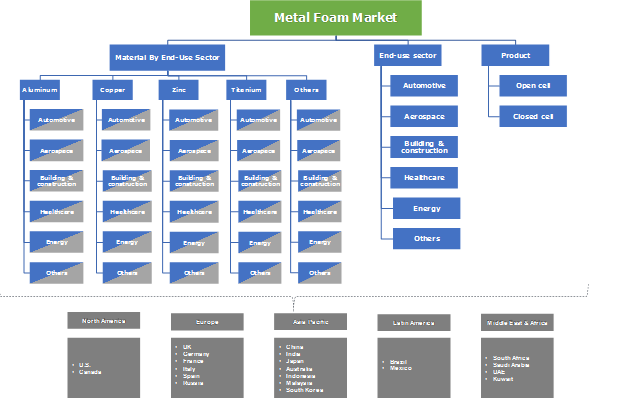 Metal Foam Market Segmentation