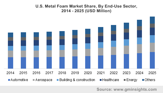 U.S. Metal Foam Market Size, By End-Use Sector, 2014 – 2025 (USD Million)