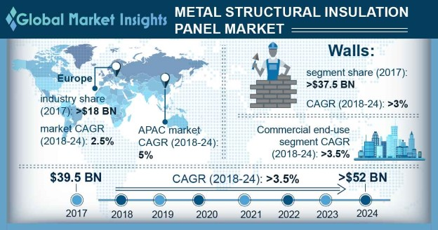 Metal Structural Insulation Panel Market