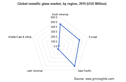 Metallic Glass Market by Region