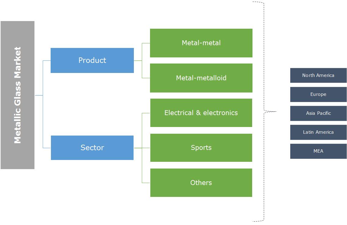 Metallic Glass Market