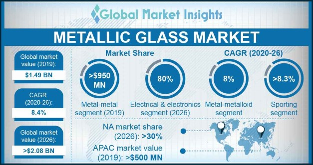 Metallic Glass Market Statistics