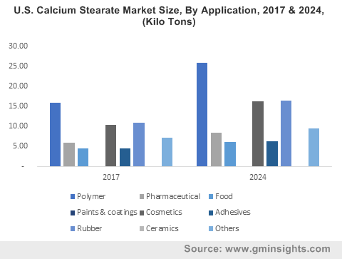 U.S. Calcium Stearate Market Size, By Application, 2017 & 2024, (Kilo Tons)