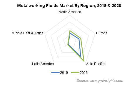 Metalworking Fluids Market by Region