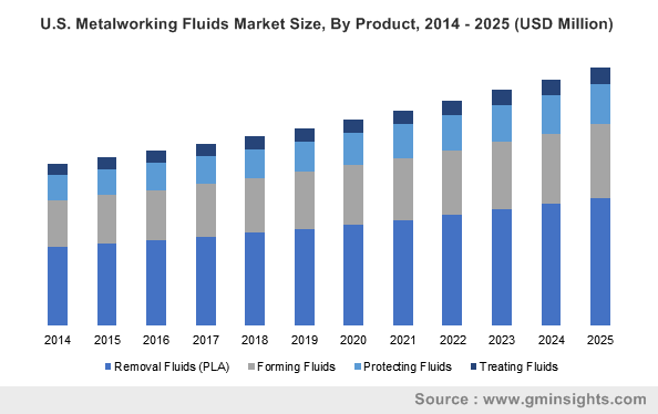 U.S Metalworking Fluids Market size, by application, 2013-2024 (USD million)