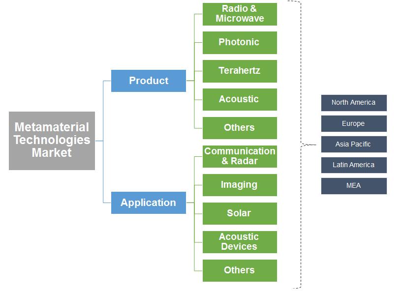 Metamaterial Technologies Market Segmentation