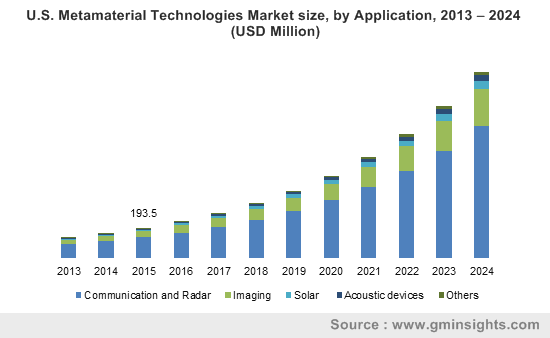 U.S. Metamaterial Technologies Market size, by Application, 2013 – 2024 (USD Million)