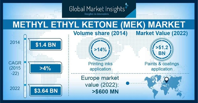 Methyl Ethyl Ketone Market Statistics
