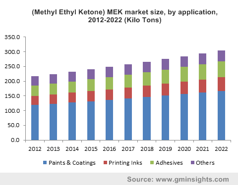 (Methyl Ethyl Ketone) MEK market size, by application, 2012-2022 (Kilo Tons)