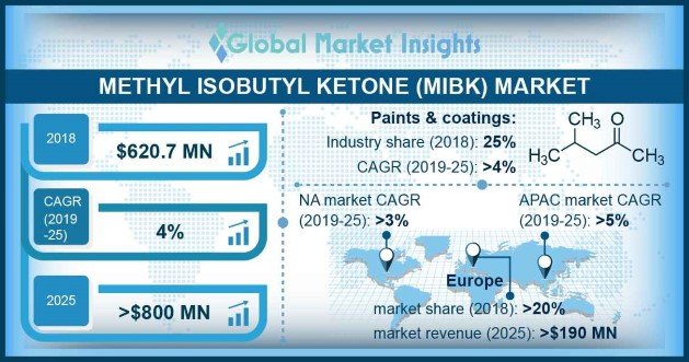 U.S. Methyl Isobutyl Ketone (MIBK) Market Size, by End-use Industry, 2014 – 2025 (USD Million)