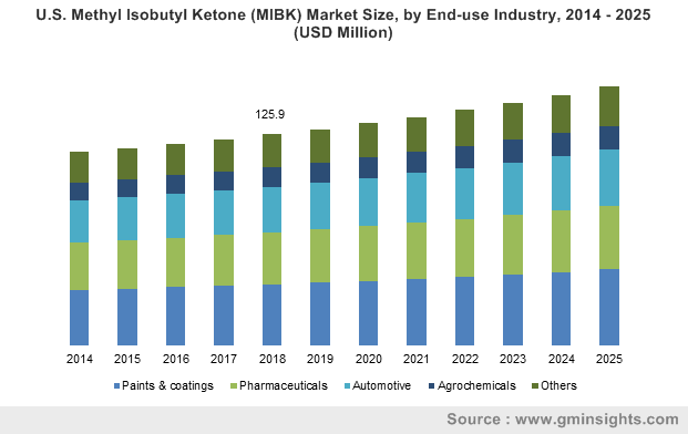 U.S. Methyl Isobutyl Ketone (MIBK) Market Size, by End-use Industry, 2014 – 2025 (USD Million)