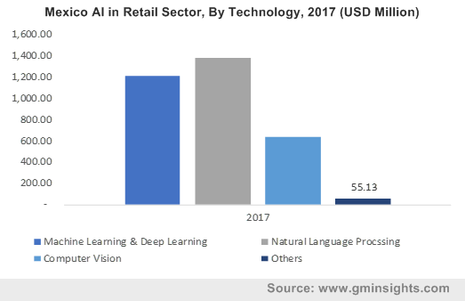 Mexico AI in Retail By Technology