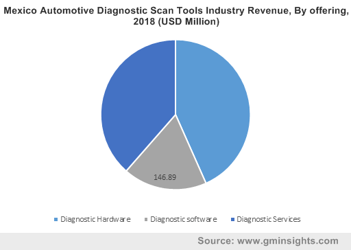 Mexico Automotive Diagnostic Scan Tools Industry Revenue, By offering, 2018 (USD Million)