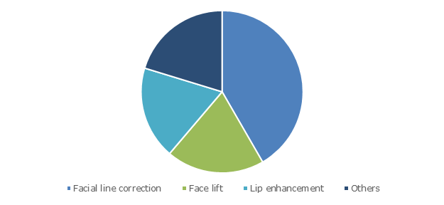 Dermal Filler Market Trends Analysis | Industry Forecasts